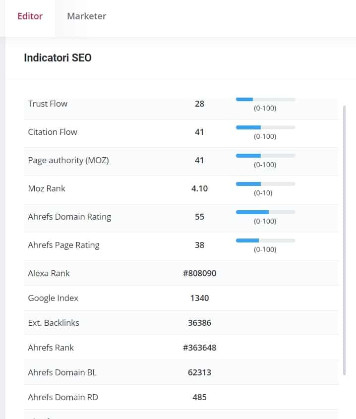 Indicatori SEO în Content marketing și Influencer marketing